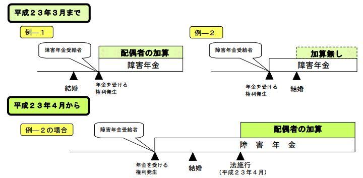 syougai-kasan01